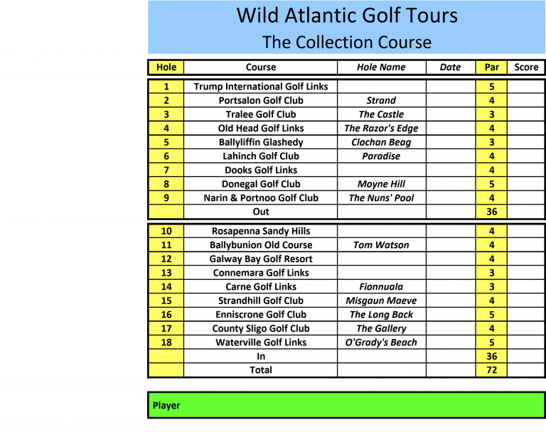 Best 18 holes in Ireland Scorecard by Wild Atlantic Way Golf Tours
